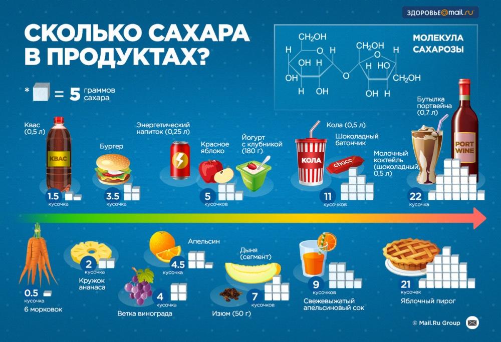полезные рецепты правильного питания для похудения